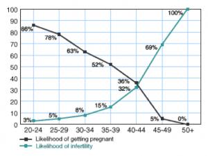 Kinderwunsch Schwangerschaft München